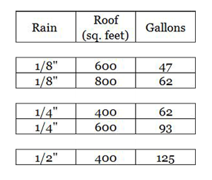 Rain-Measurement-Capture-Mark-III