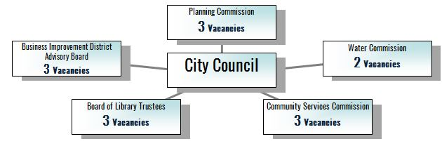 Diagram showing vacancies