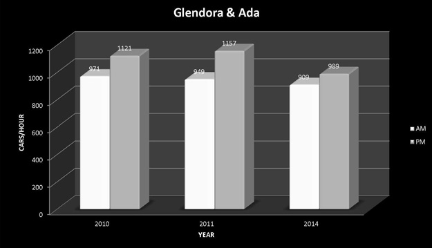 Glendora-and-Ada