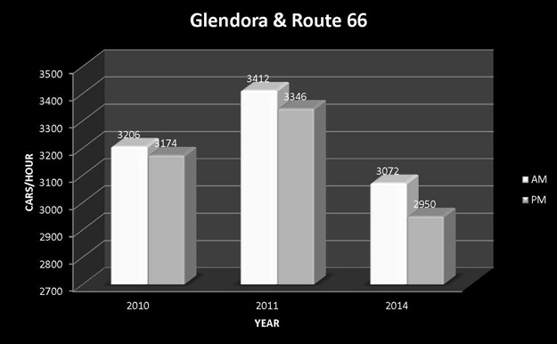 Glendora-and-Route-66