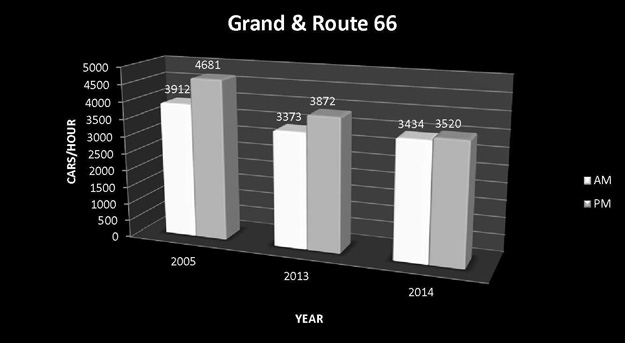 Grand-and-Route-66